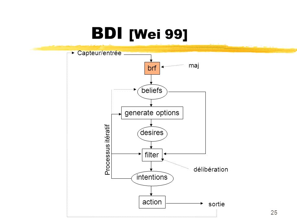 BDI [Wei 99] brf beliefs generate options desires filter intentions